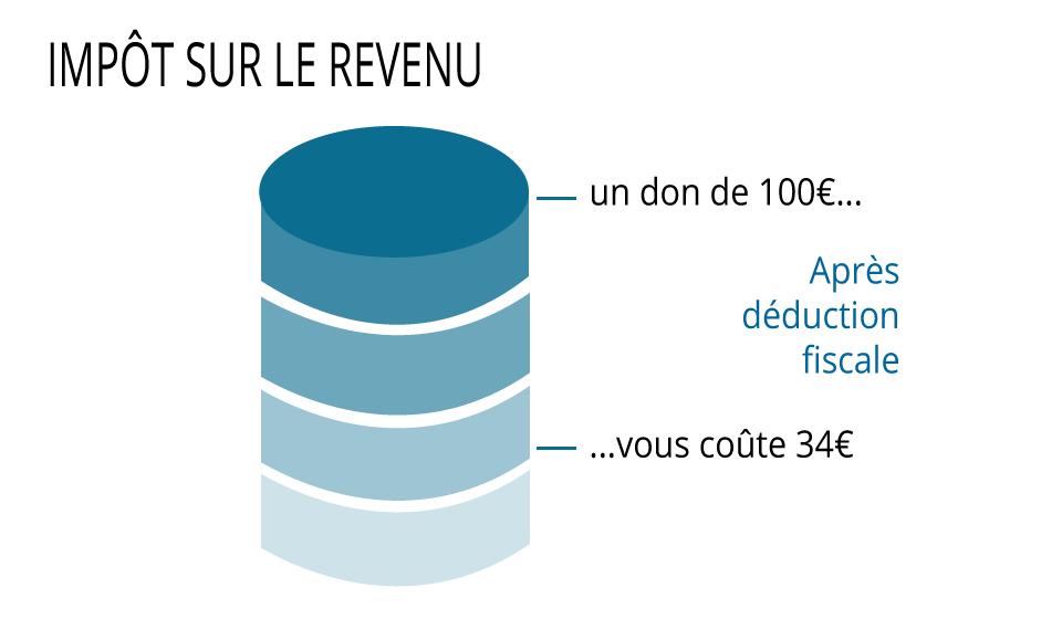 graphique impôt sur le revenu fondation 154