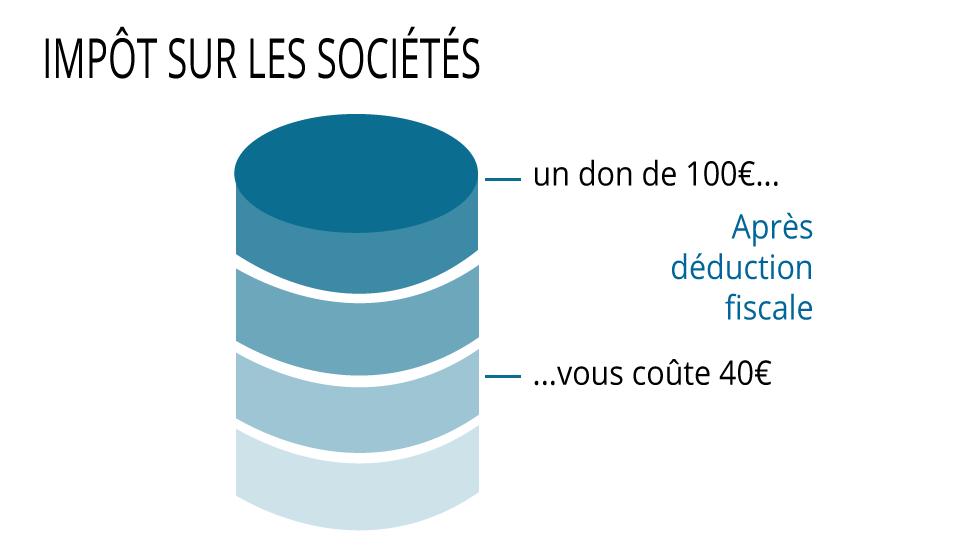 graphique impôt sur les sociétés fondation 154
