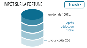 graphique isf fondation 154