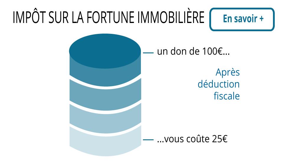 test-graphique-IFI-avec-bouton